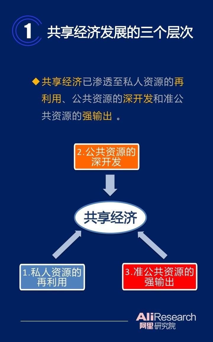 阿里研究院36页PPT阐述 演进中的共享经济