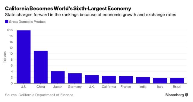 加州经济总量世界排名2019_世界经济总量排名
