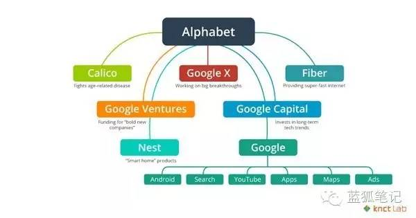 谷歌、微软、百度、Facebook号称AI领域的F4,被《财富》评为AI四巨头。人工智能跟搜索引擎有天然关系,它的发展是建立在大数据和机器学习的基础上,所以百度和谷歌两大搜索巨头在人工智能上有天然优势。两家公司在自然语音识别、图像识别、深度学习等方面都有很深的技术积累。   百度大脑的语音识别、图像识别、智能学习本质上就是在模仿人类的听觉、视觉、学习能力等,试图通过大数据、云计算和机器学习等技术全方面构建类似于人的能力。百度本来通过搜索引擎获取了庞大的数据,即便如此,还是不断通过更多应用场景获取更多数