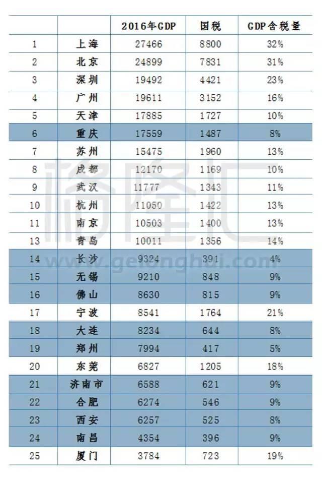 中国gdp水分_中国各城市GDP水分多大 这对买房很有影响